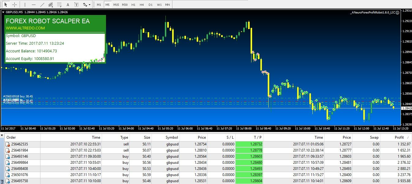Forex Image By Altredo On Forex Robot Forex Training Robot