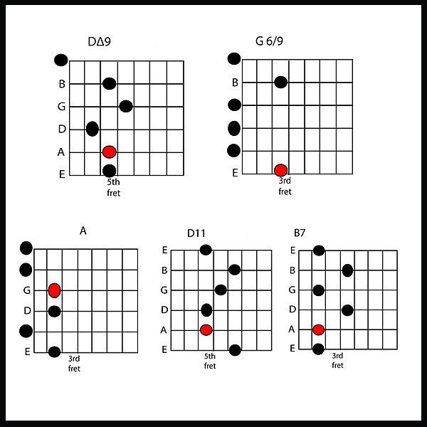 The Jimi Chord Thats Some Backwards Guitar Bro My Guitar Spot
