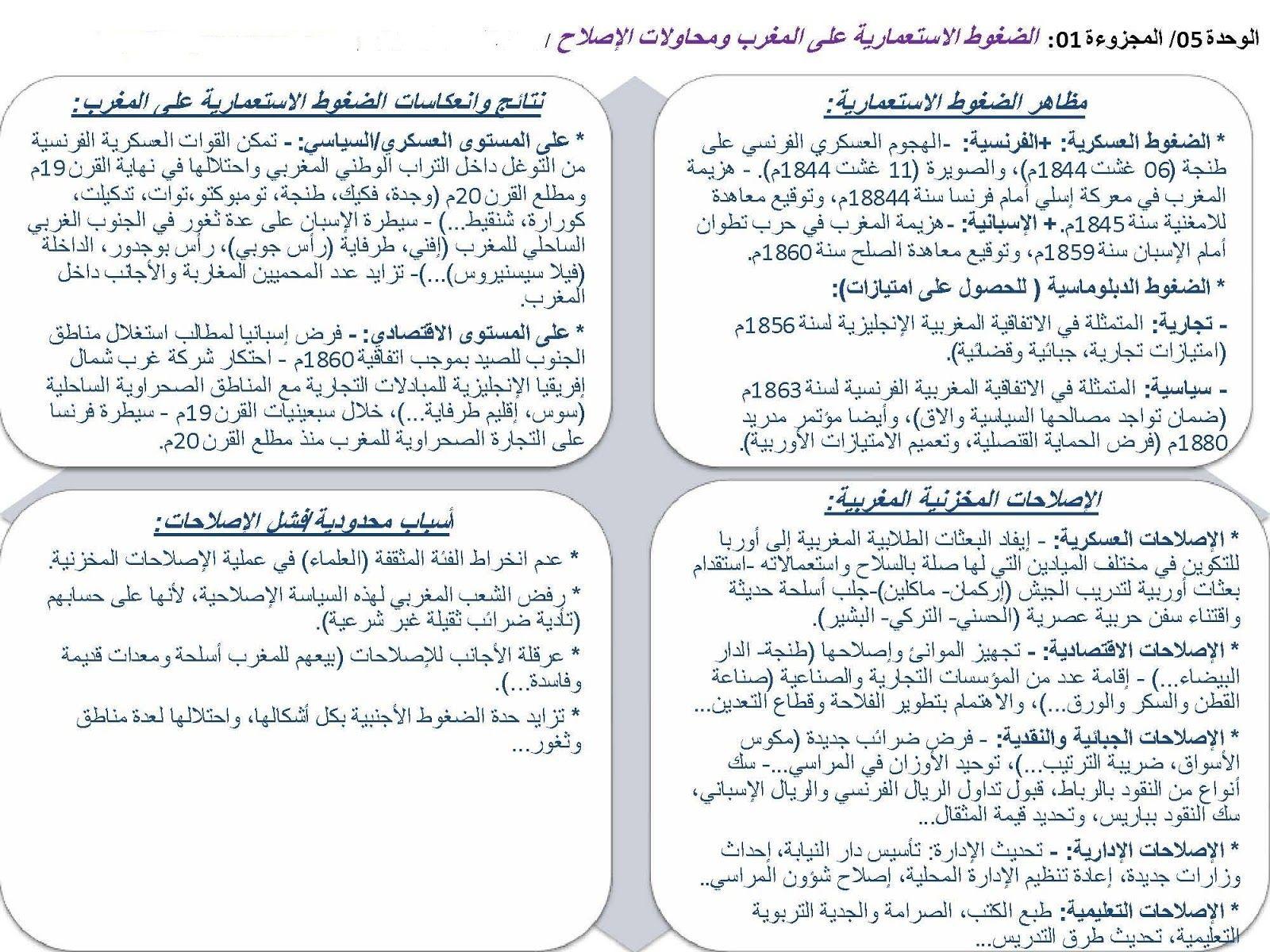 ملخصات دروس الاجتماعيات الثانية باكالوريا Bou7out Blog Posts Blog Post