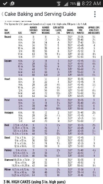 Cake Portions No Bake Cake Cake Servings Cake Chart