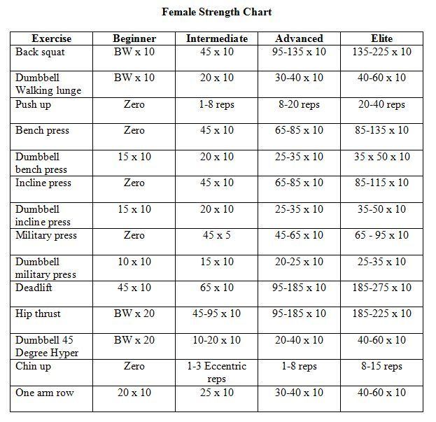 Lifting weights chart for women home strength workout spartacus eat your heart out also best lift heavy images on pinterest exercises gym and rh