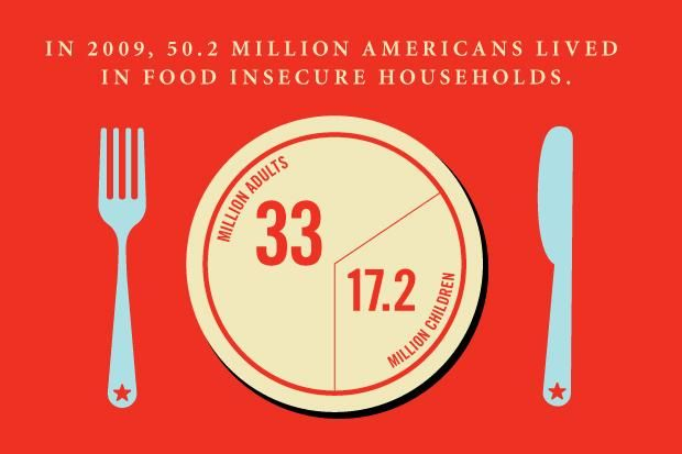 And we produce enough food for 4000 Calories per person per day...