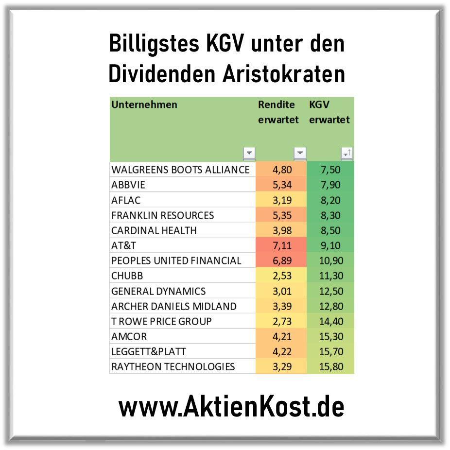 Gunstige Dividenden Aristokraten Investment Aktien Aktien Finanzen Kapitalmarkt