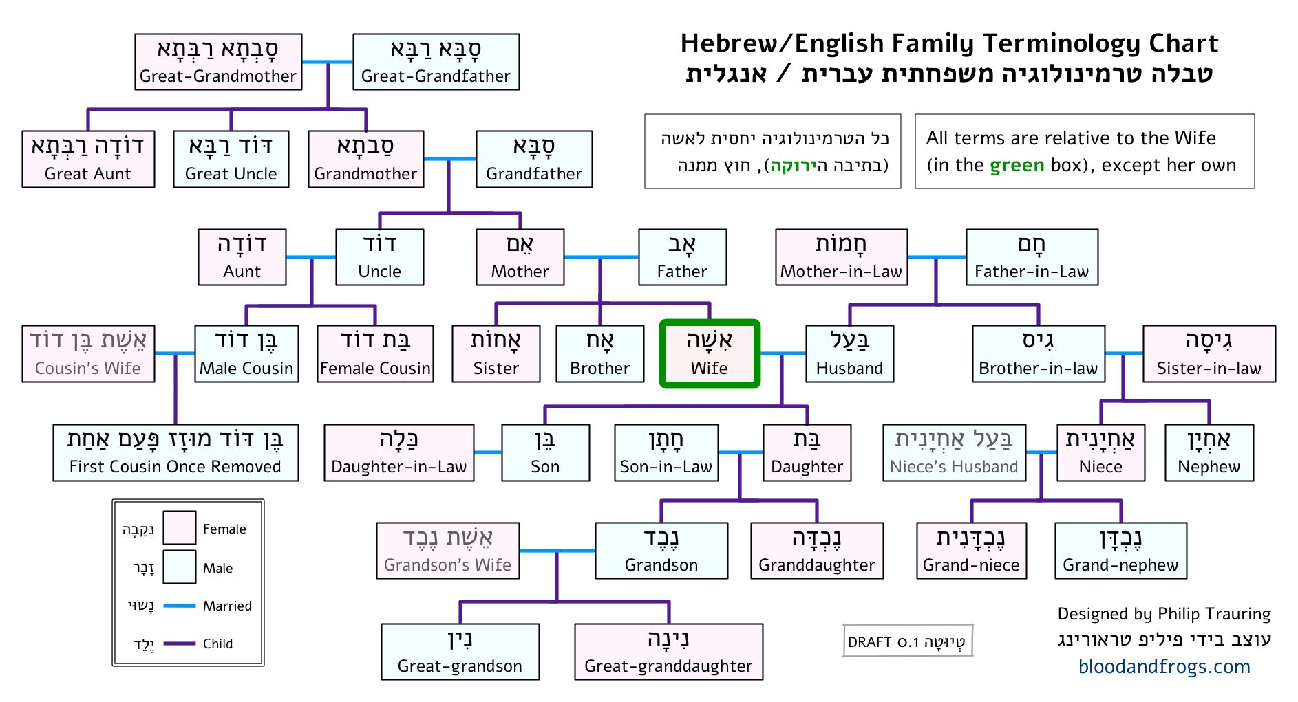 Hebrew Family And Genealogy Terms