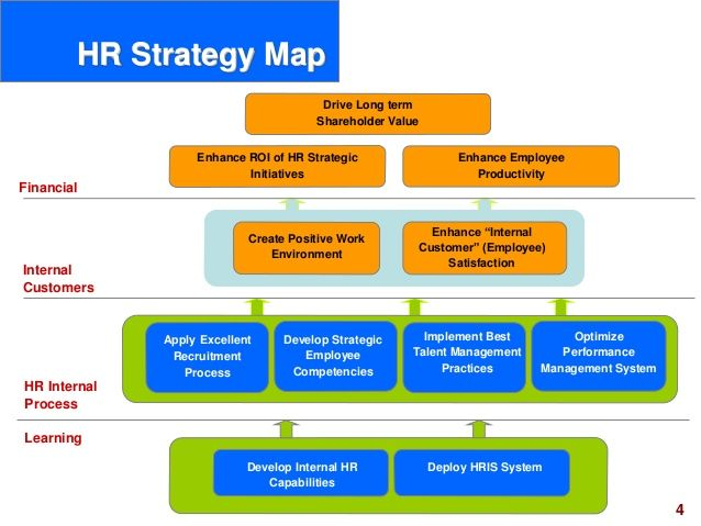 Hr Scorecard Human Resource Scorecard Ppt Slides  Hr Practices