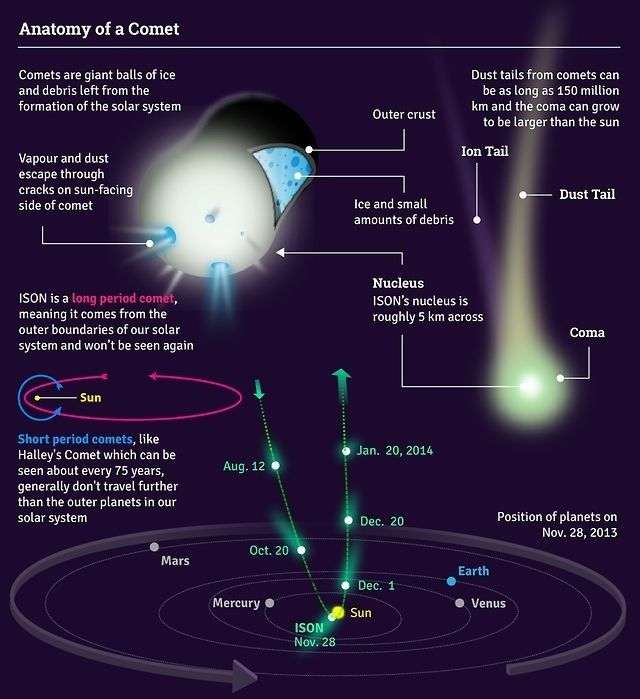 Comets Astronomy Science Physics Facts Astrophysics