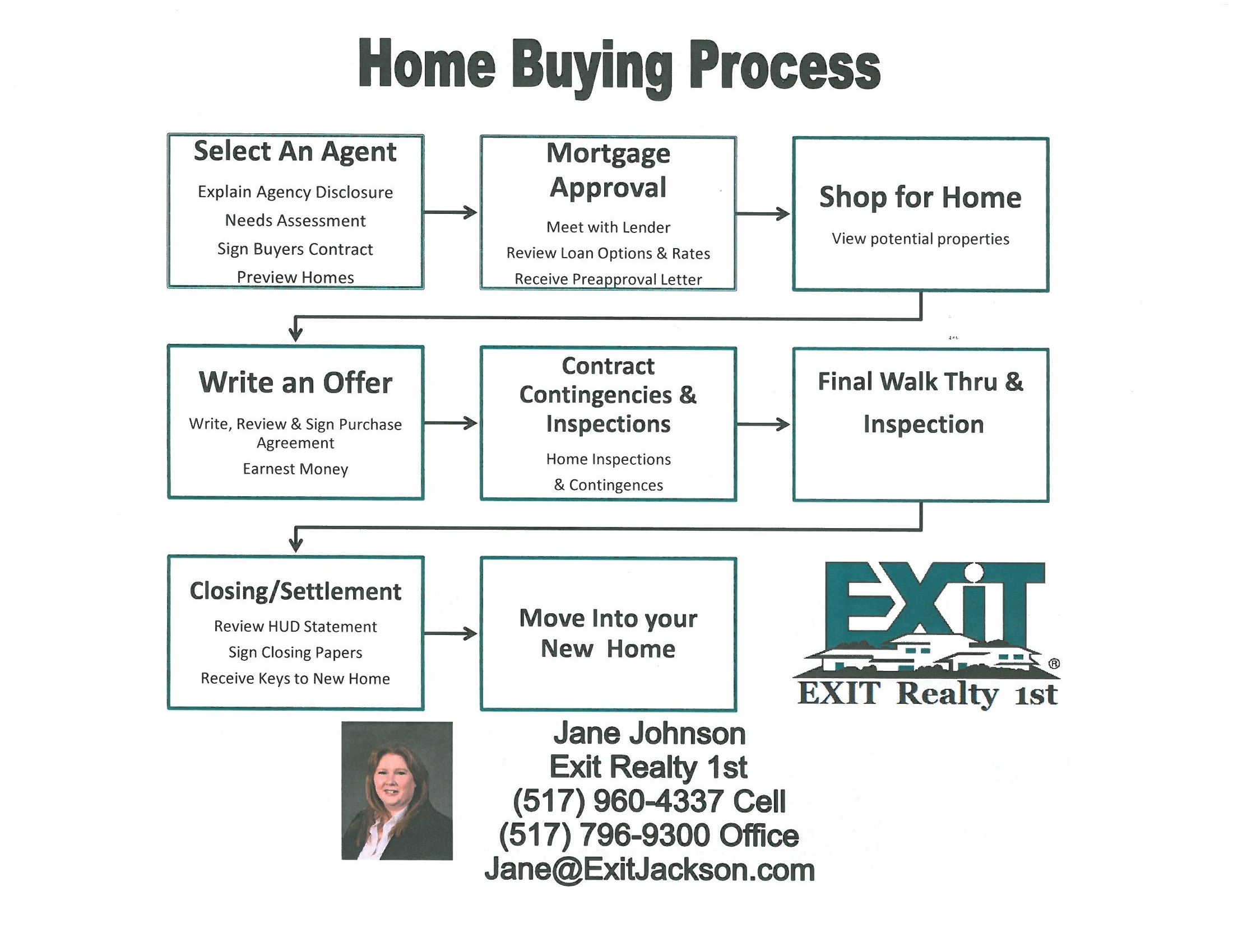 Buying a home should be an exciting time for people not stressful purchasing a new home is often an intimidating and confusing process this chart helps to lay out the steps to make it a less stressful experience nvjuhfo Image collections