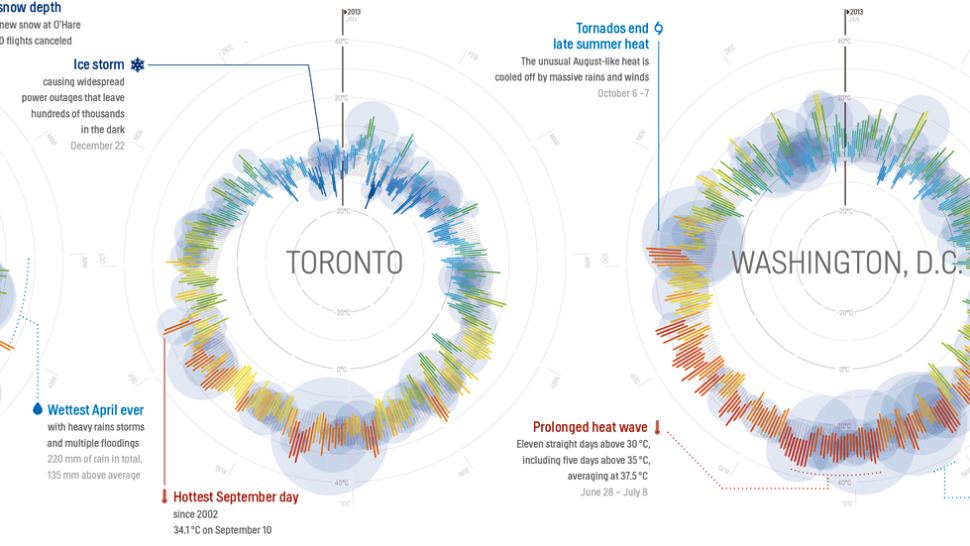 365 Days Of Weather In 35 Cities All In A Single Beautiful Image Global Weather Visualisation Beautiful Posters