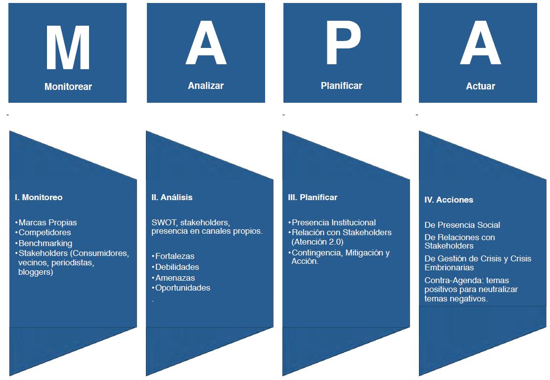 Metodología MAPA Tema 3 Community management Material