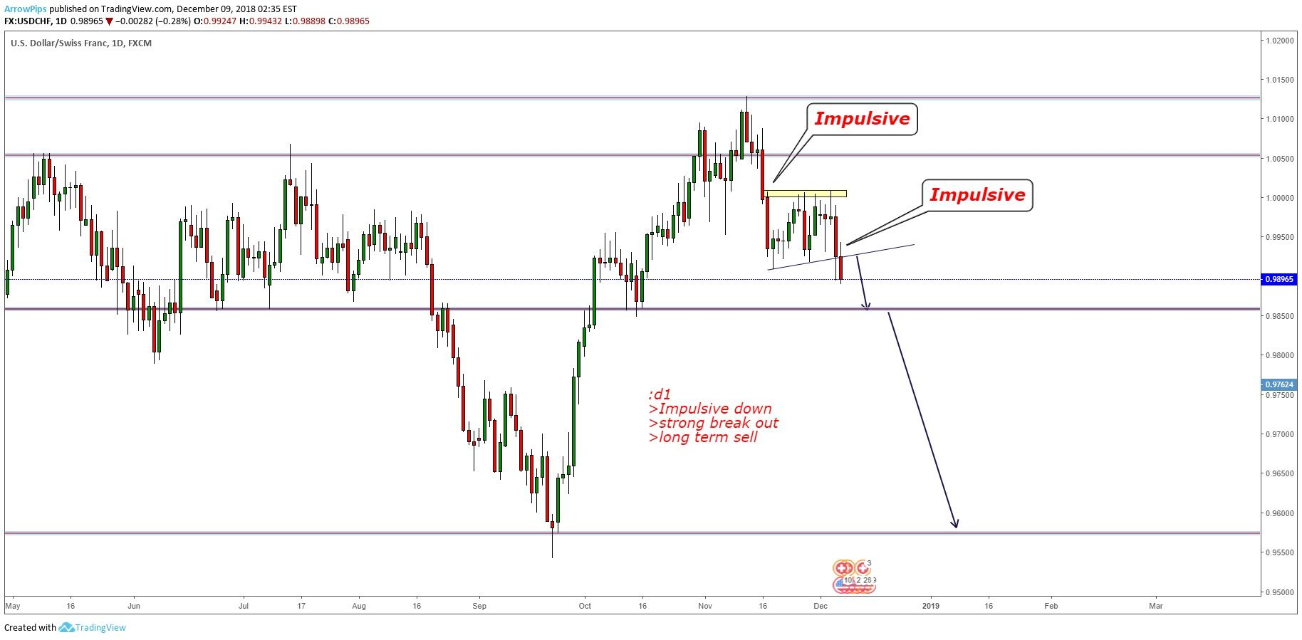 Weekly Forecast Technical Analysis For Usdchf Chart Enhance