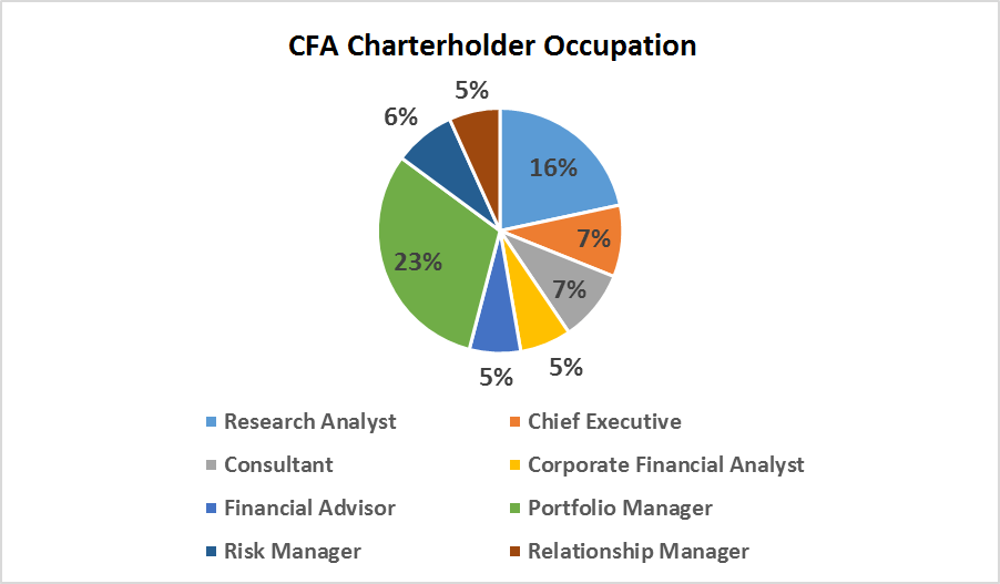 Most Popular Job For Cfa Charterholder  Chartered Financial