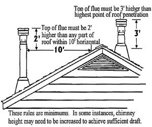 Chimney Height Rules Jackson St Height Wood Burning Stove