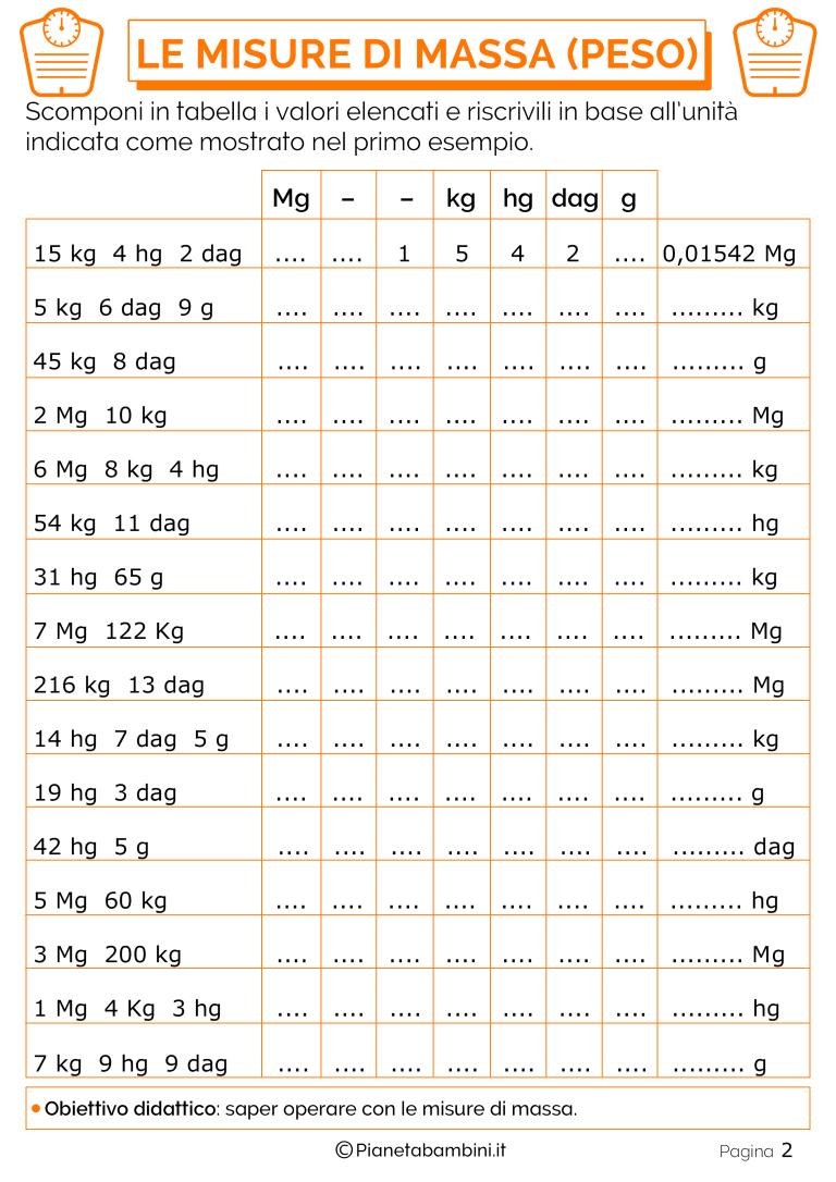 calcolatore della tabella di peso neonato