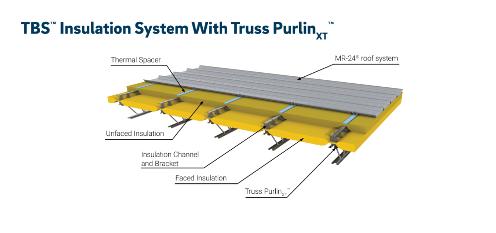 Butler Buildings Commercial Insulation Roofing Systems Insulation