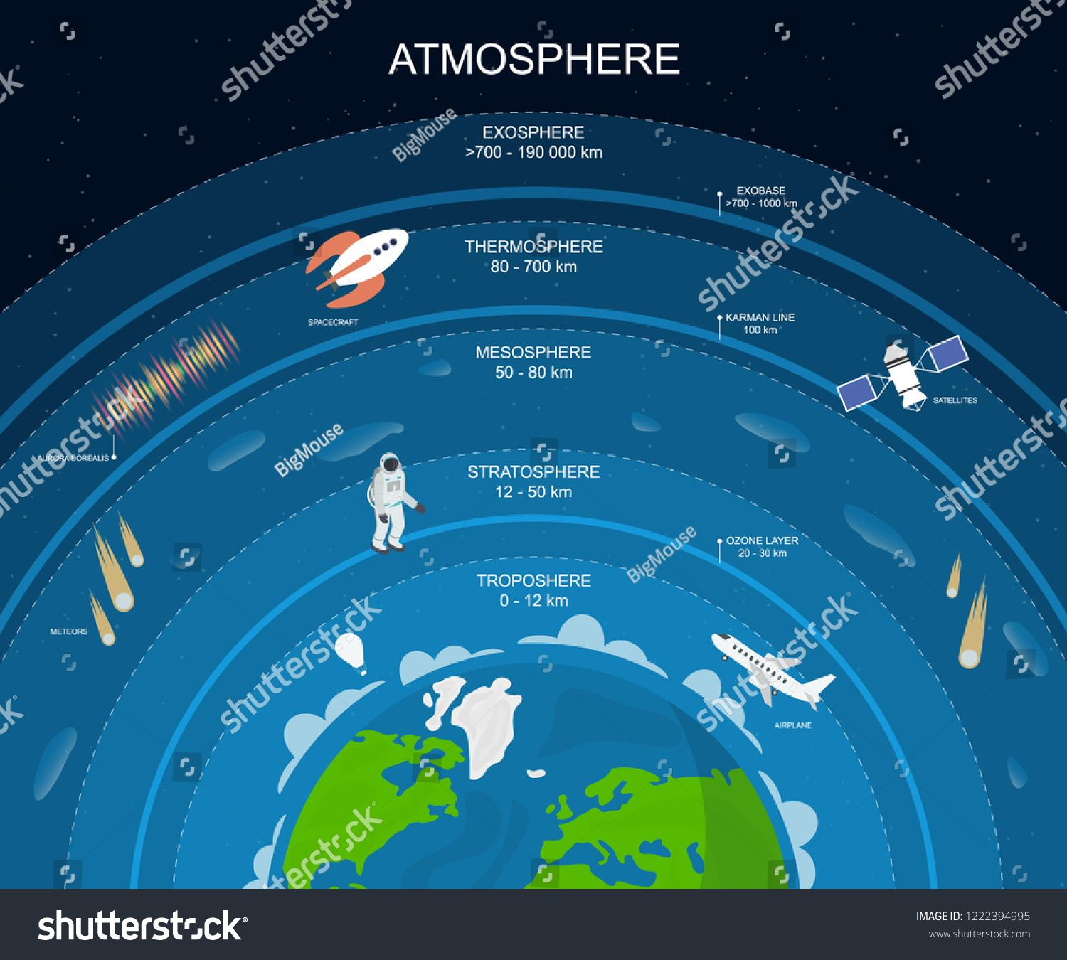 Cartoon Atmosphere Layers Card Poster Background Include Of Exosphere Thermosphere Mesosphere Strato Graphics Design Ideas Astronomy Facts Stock Illustration