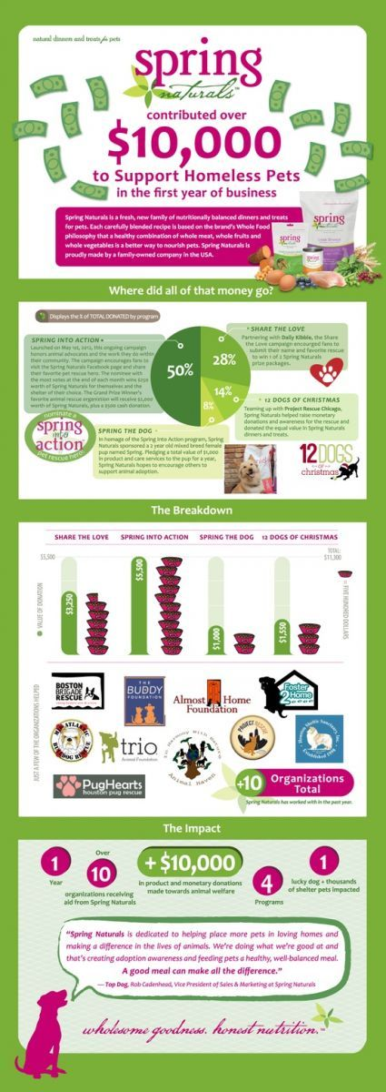 Check our our latest blog post. Spring Naturals dished out over $10,000 for homeless pets in 2012!