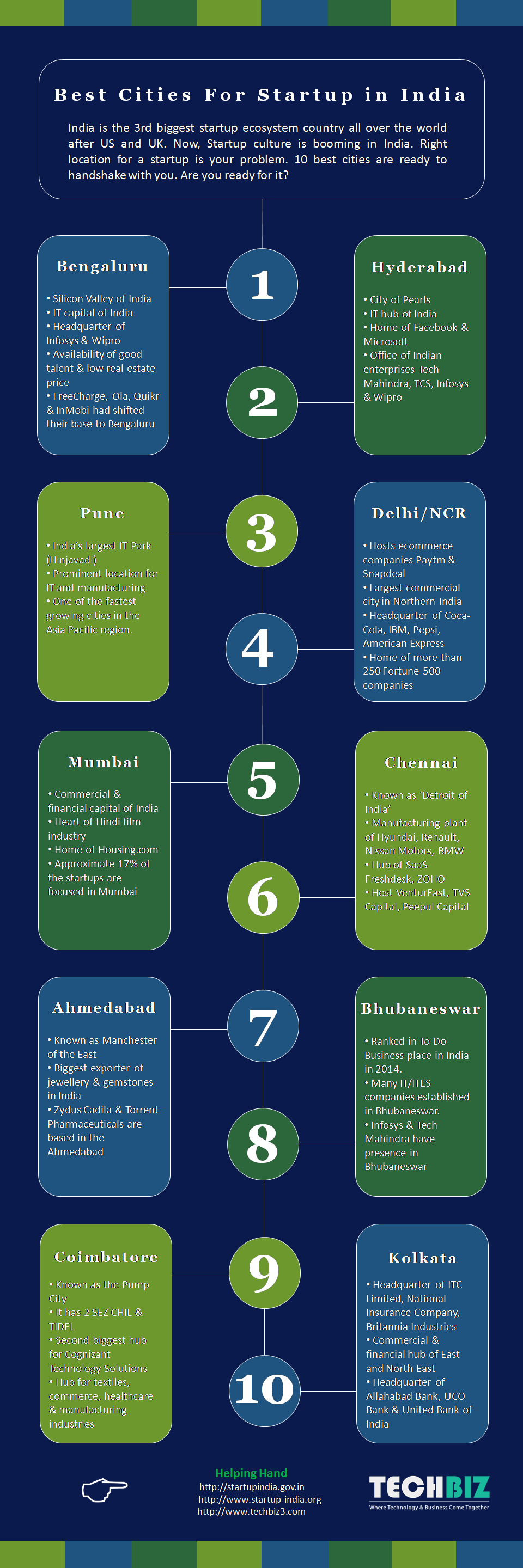 Best Cities For startups in India infographic 1