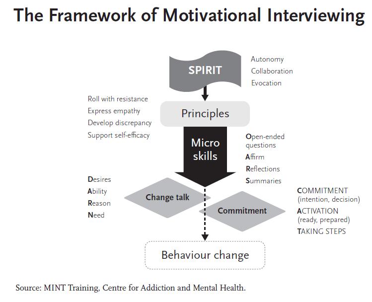 23 Professionaldevelopment Ideas Motivational Interviewing Counseling Social Work