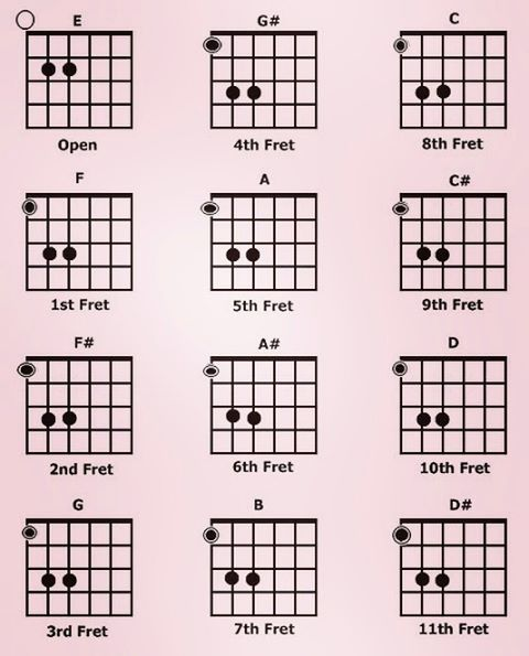 The First Chord I Learnt The Power Chord Or The Correct Musical