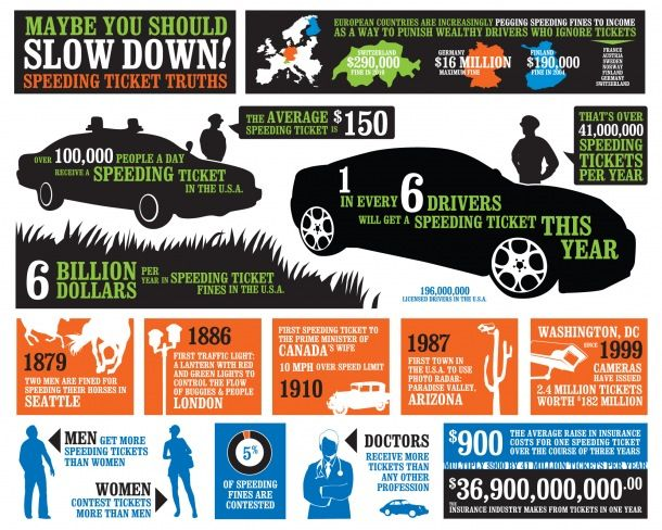 Maybe You Should Slow Down Speeding Tickets Truths Infographic