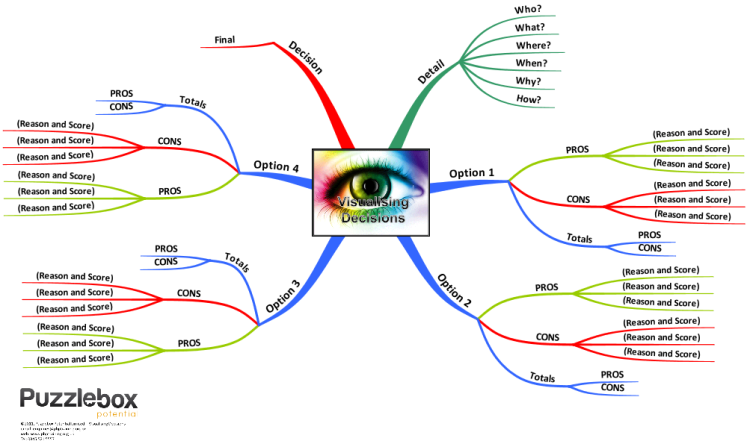 Visualising Decision Writing A Persuasive Essay Mind Map Template
