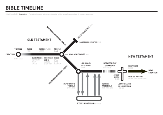 Bible Timeline | Visual Unit is a great website full of