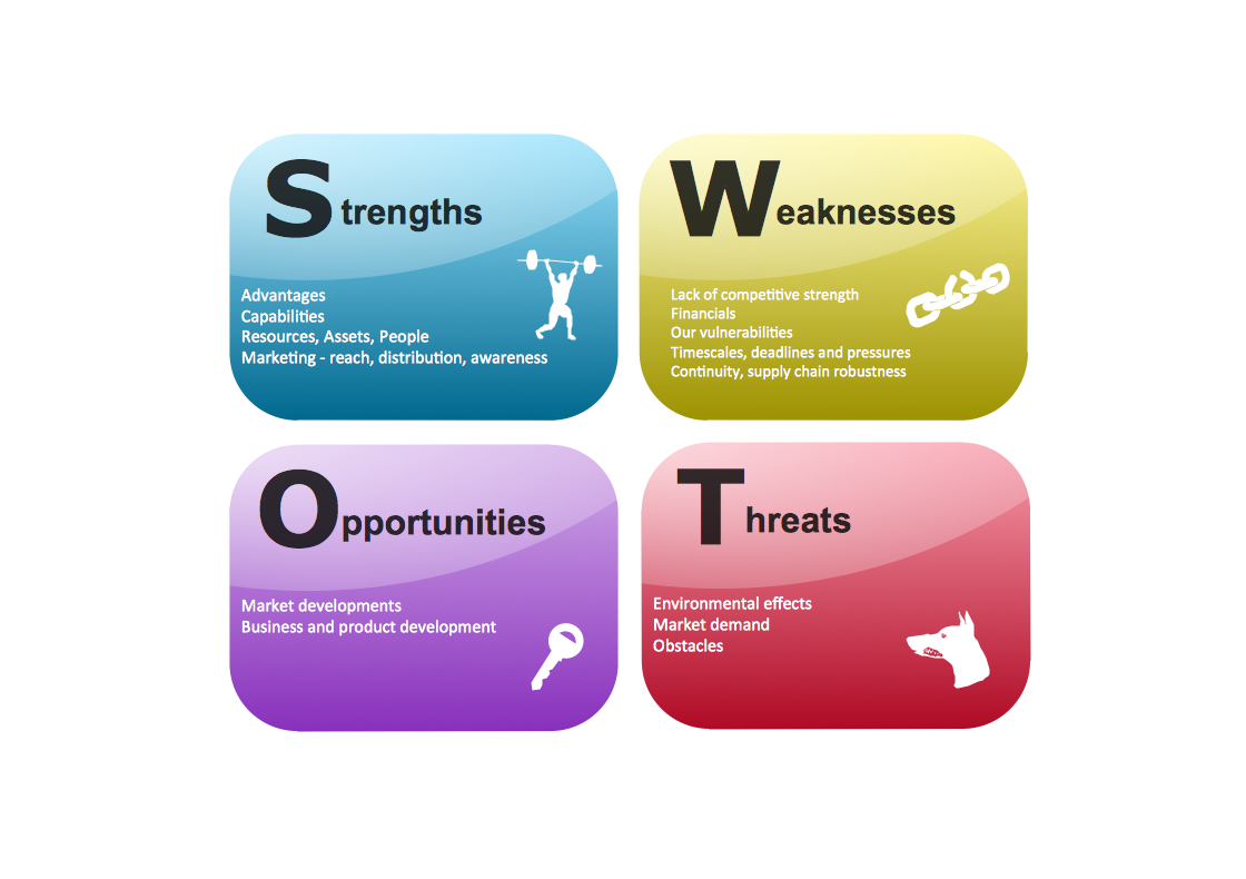 Swot Analysis Template Goal Setting And Success Pinterest Swot
