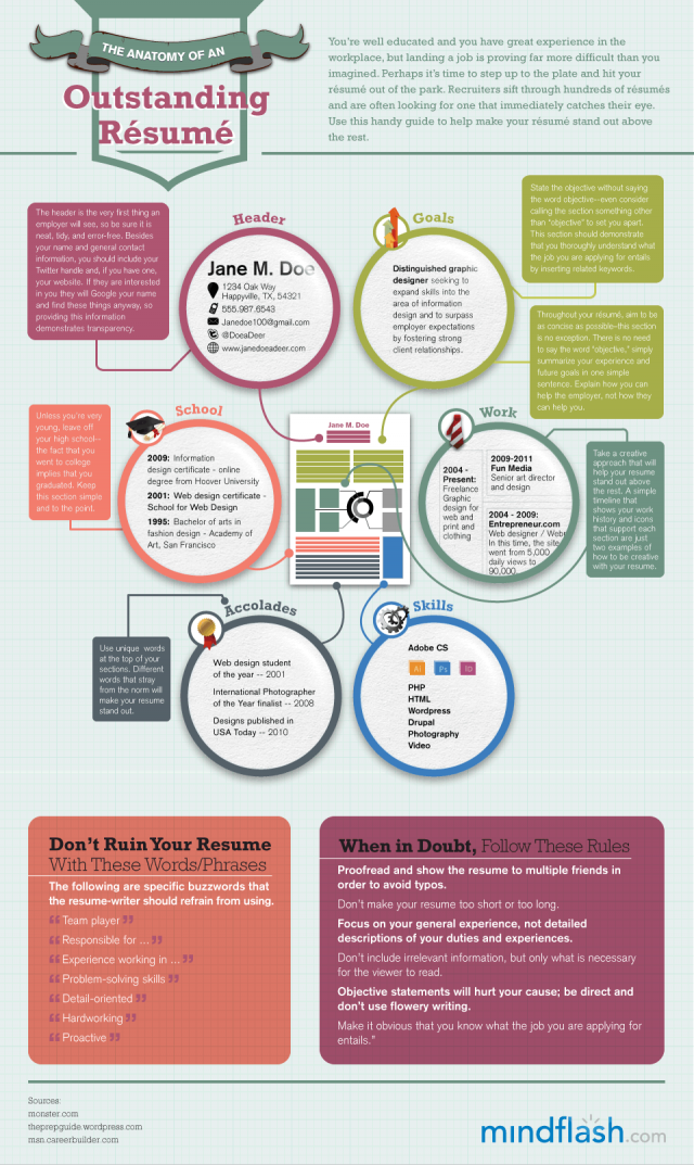 The Anatomy of an Outstanding Résumé [infographic] (Daily ...