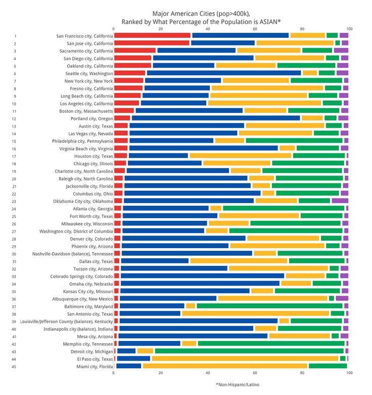 """Racial diversity in major cities """"In 2013, Asian"""