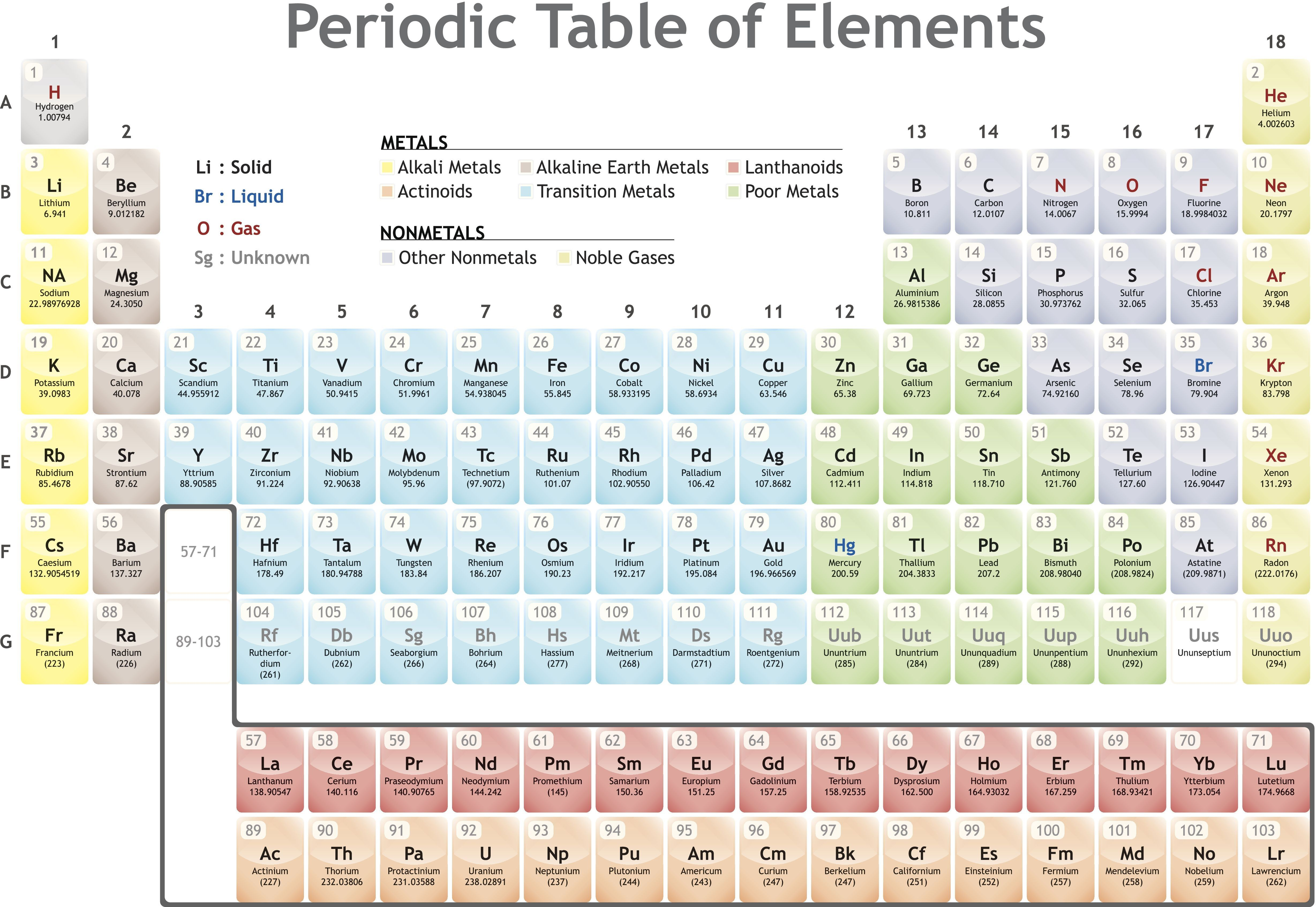 New Periodic Table Groups Vs Periods