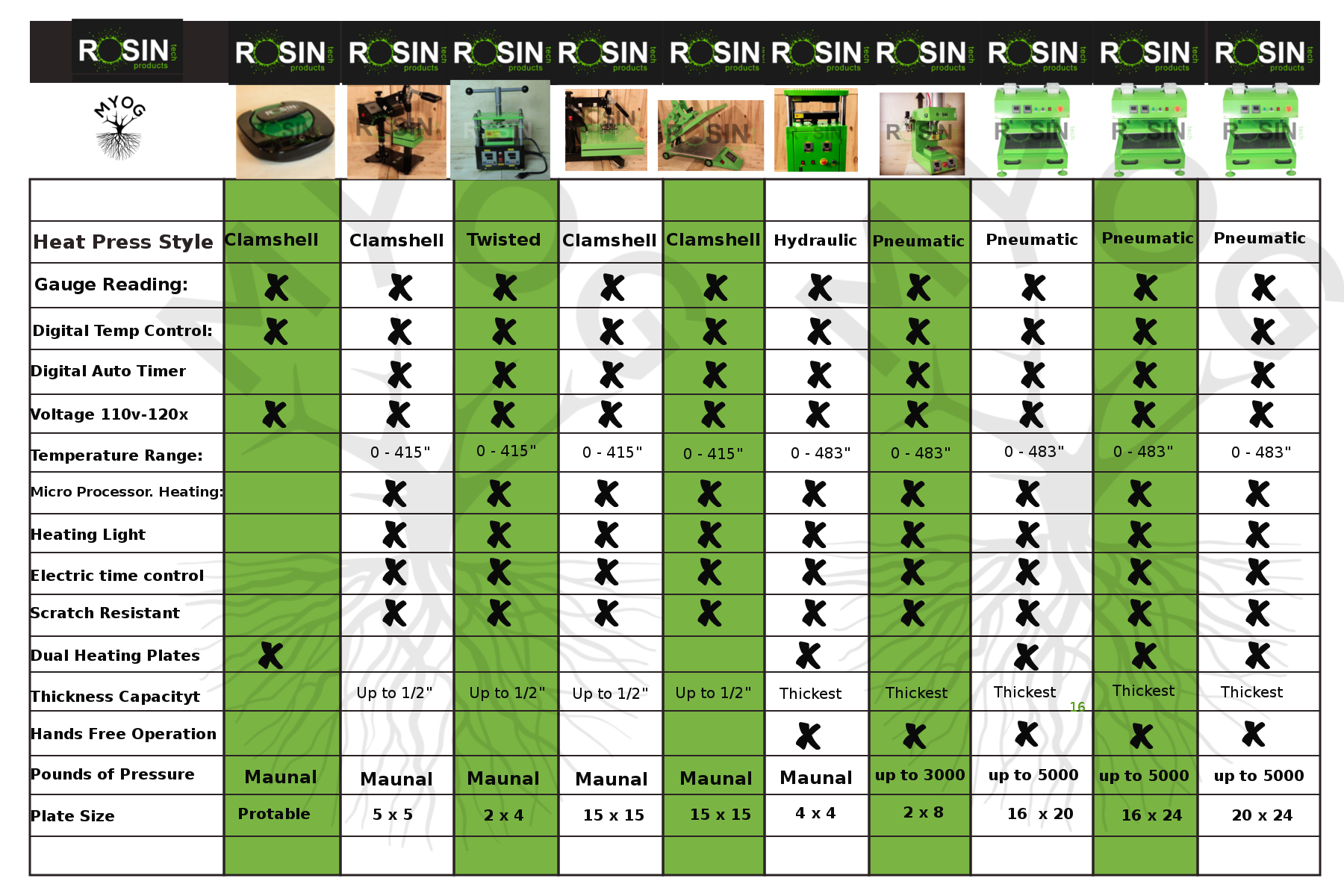Rosin Tech Products comparison chart!   Product Charts   Pinterest