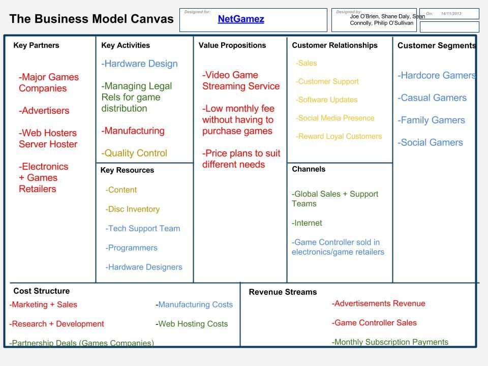 Osterwalder Business Model Canvas  Google Search  Business
