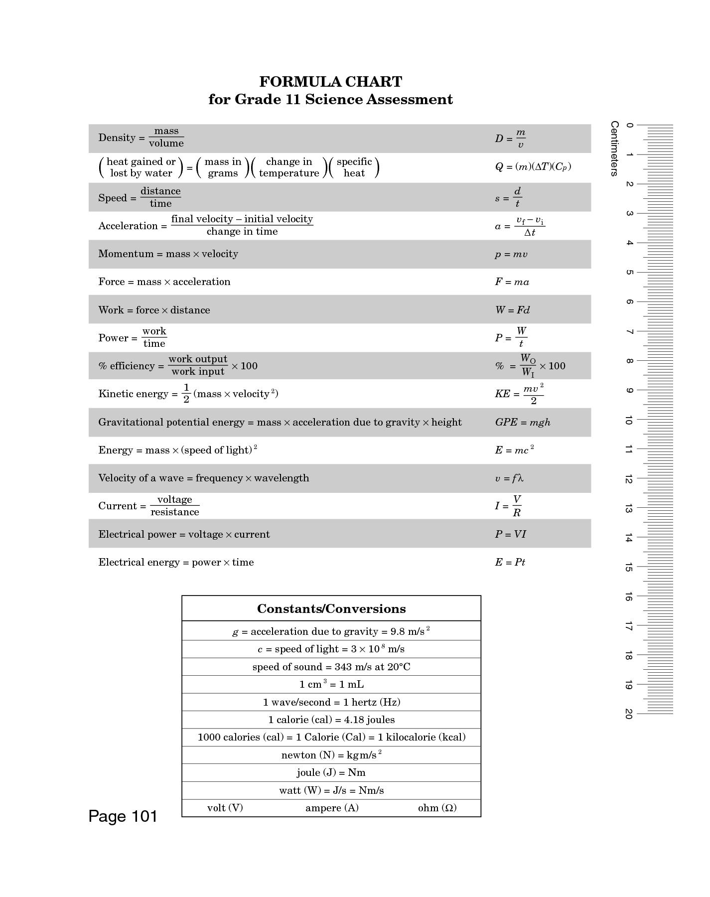 Formula Chart For Grade 11 Science Assessment