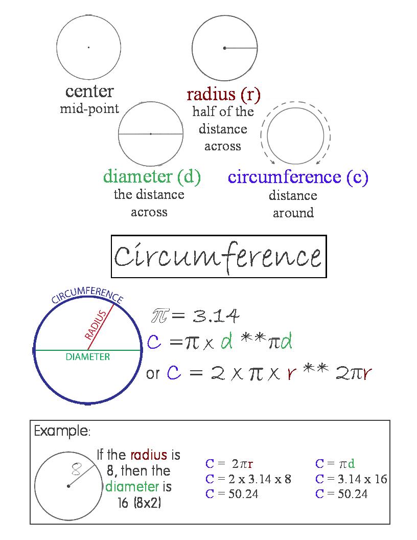 Circumference Of A Circle Anchor Chart Jungle Academy Math Posters High School Circle Math 7th Grade Math [ 1056 x 816 Pixel ]
