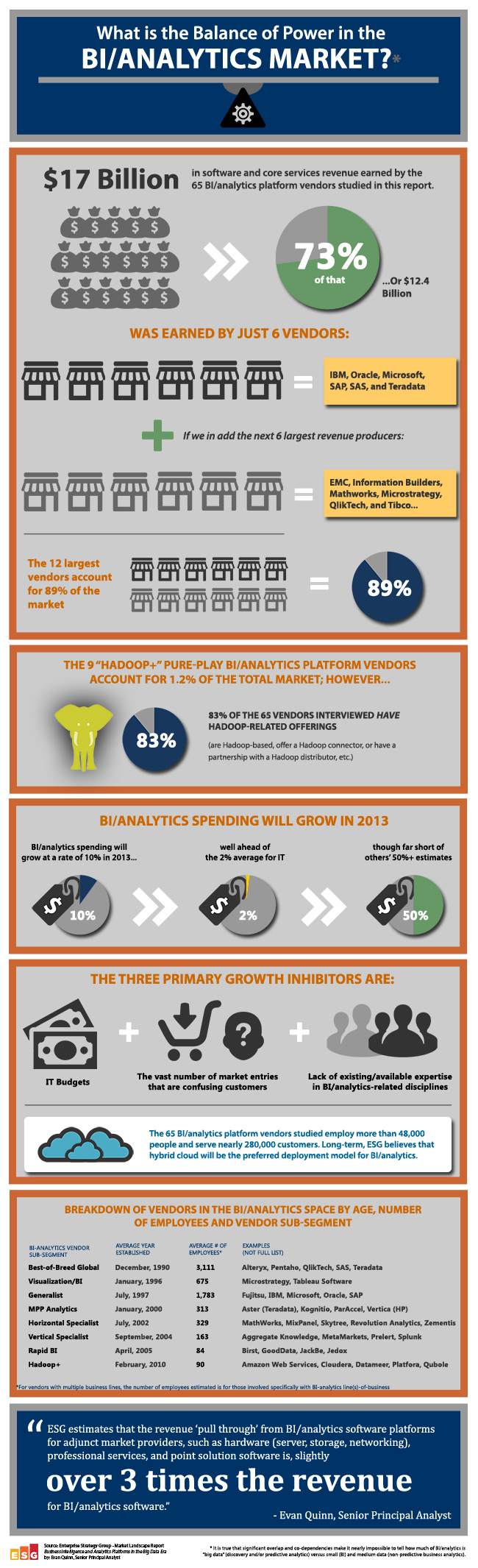 Business Intelligence and Analytics Platforms in the Big Data Era Infographic - ESG Research - Enterprise Strategy Group