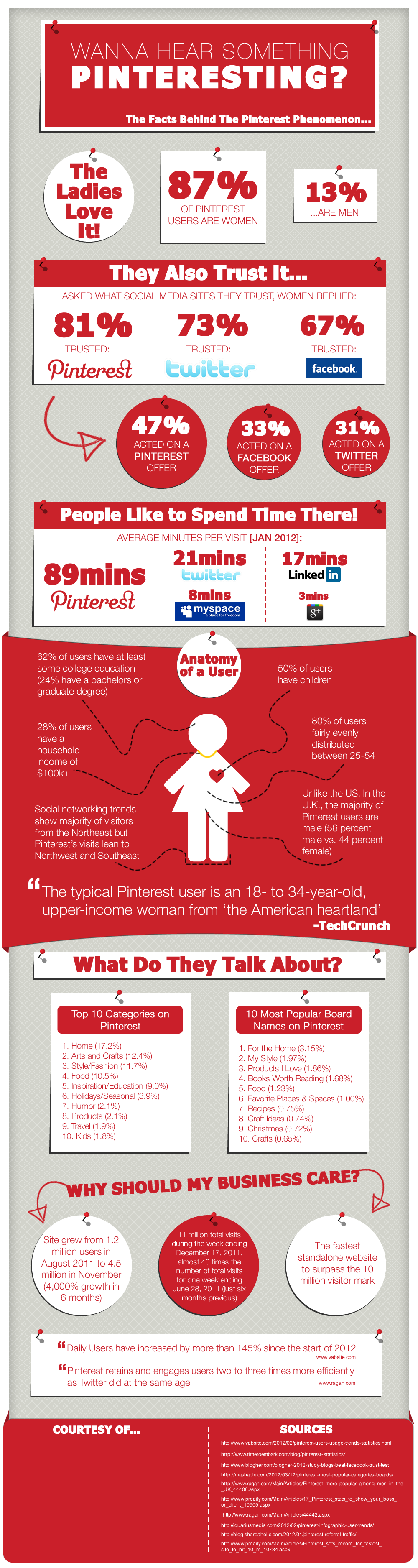 Infographic on Pinterest, who is using it and why