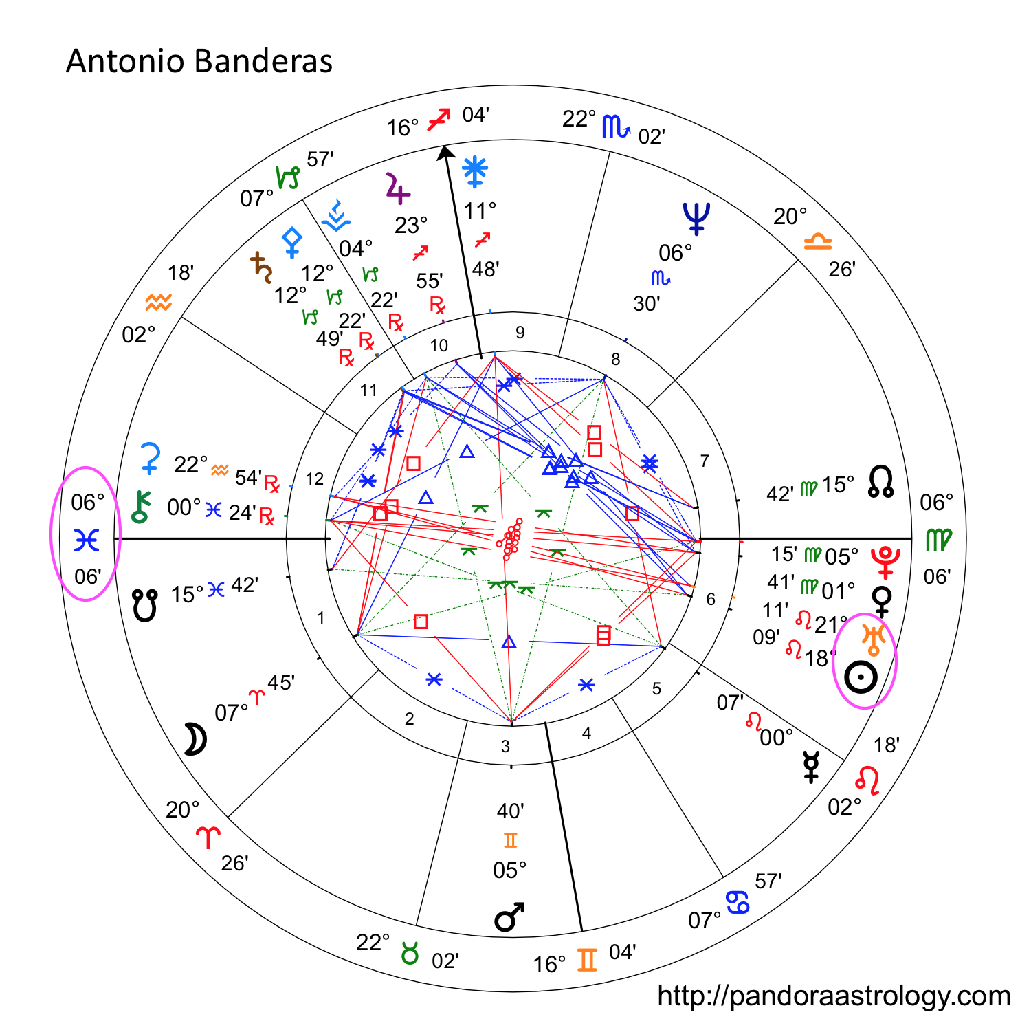 Steamy Spanish lover AntonioBanderas has Pisces Rising with chart ...