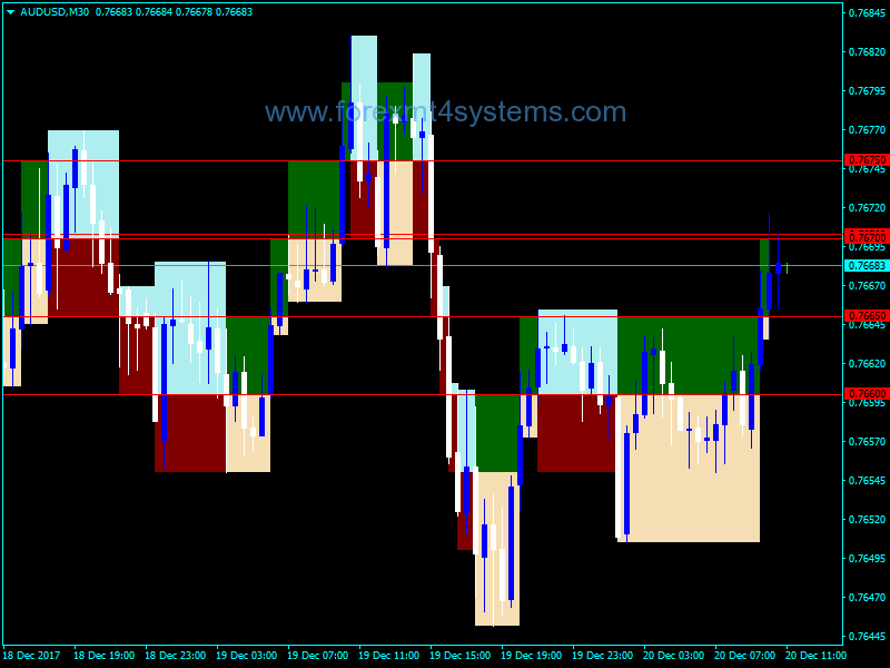 Forex Renko Shade Indicator   Free Forex MT4 Indicators   Shades, Chart