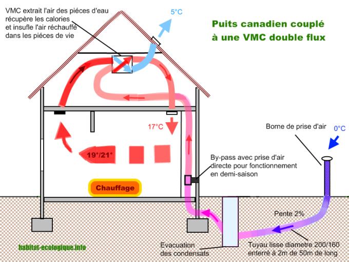 Diy Vmc Double Flux