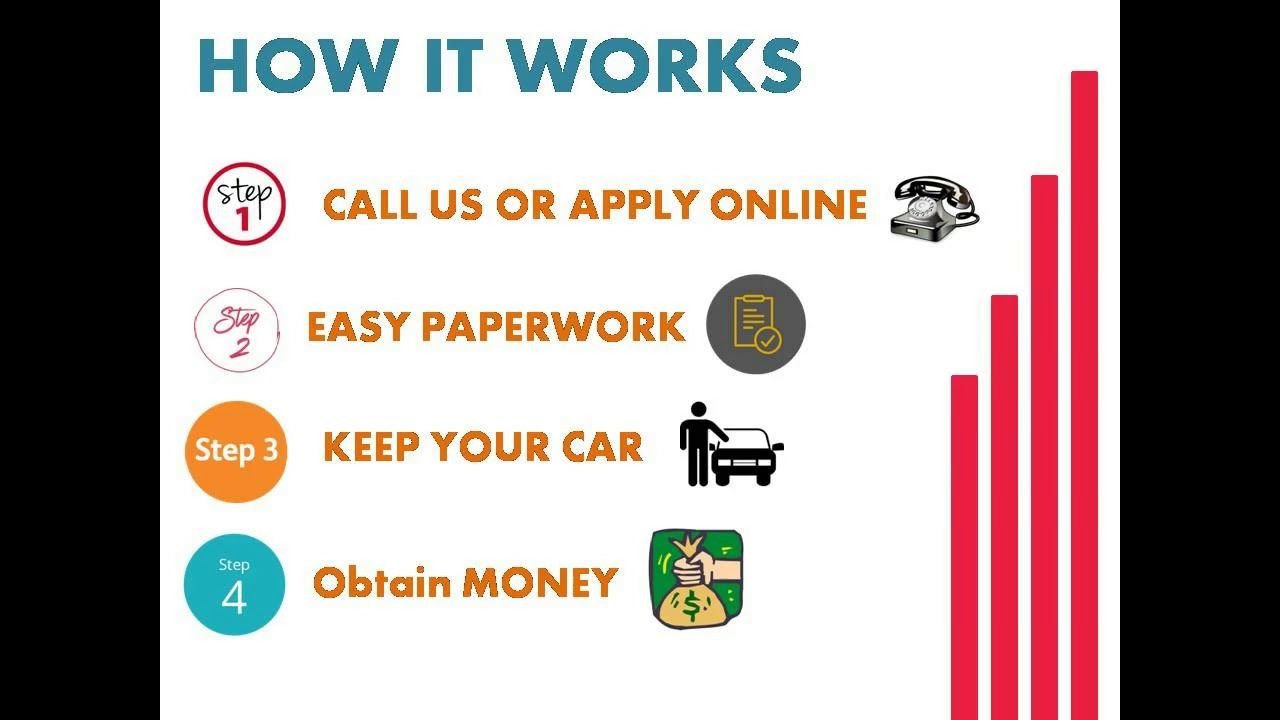 Pin by Snap Car Cash on Car title loans Chatham Kent