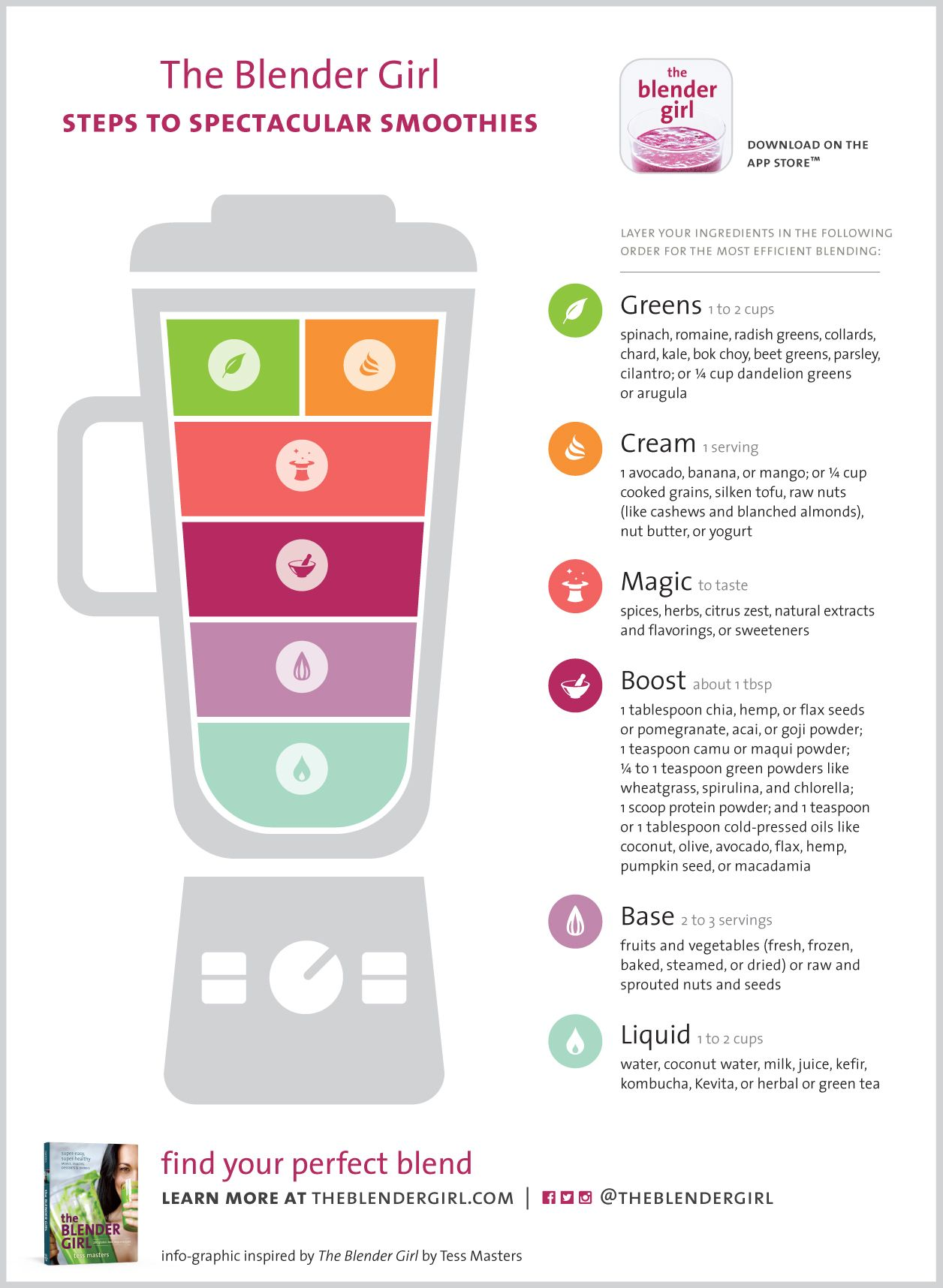 smoothies with The Blender