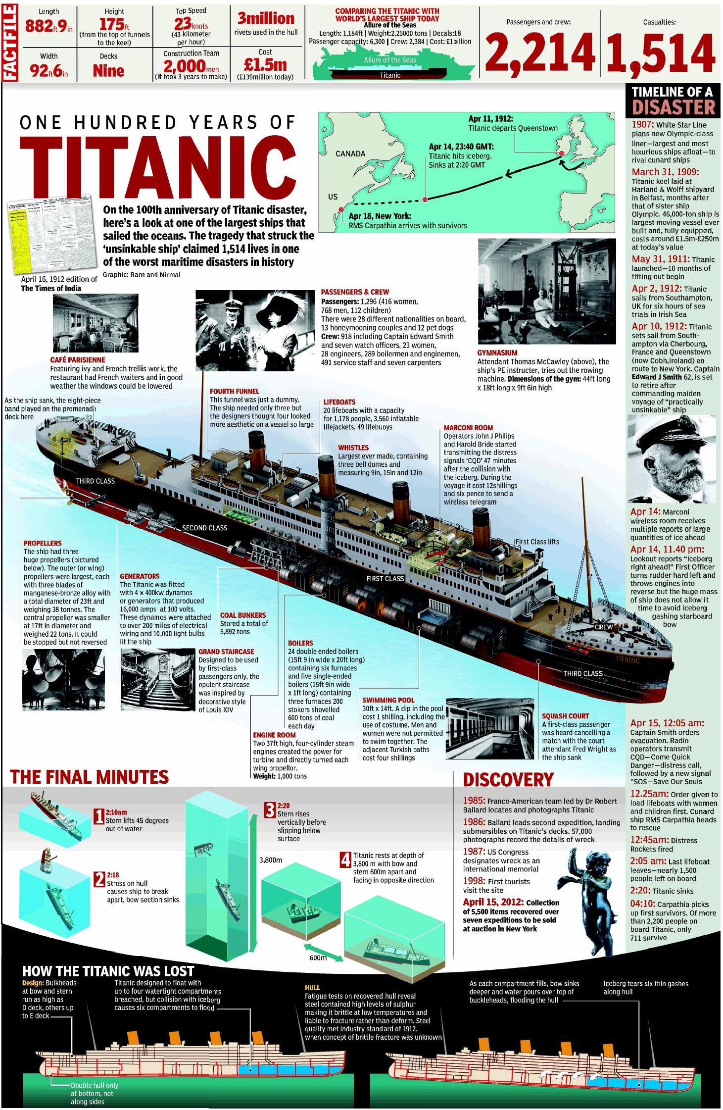100 Years Of Titanic Loss