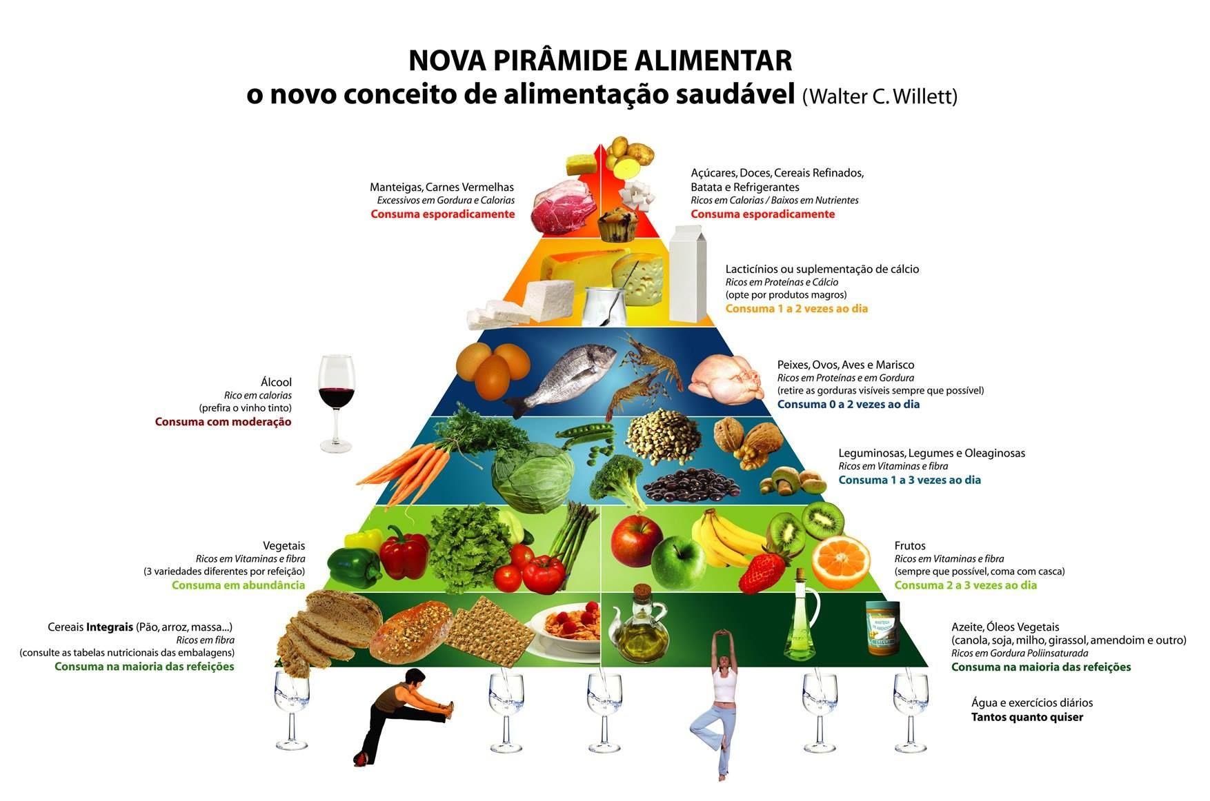 Alimentos saiba sobre a Nova Pirâmide Alimentar
