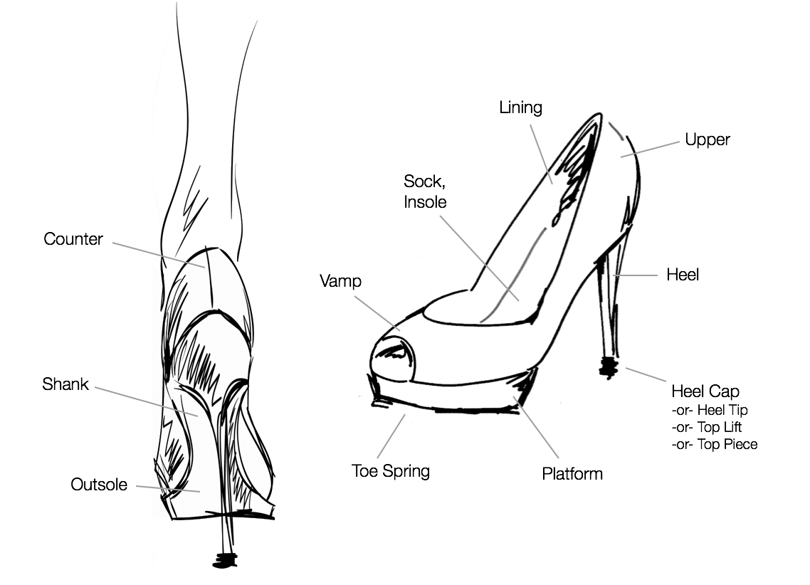 medium resolution of diagram of shoe important research info for a shoe store owner