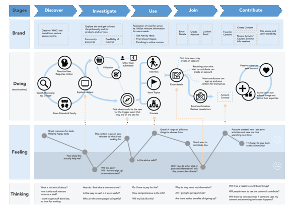 The Ultimate Customer Journey Map Template And Guide Customer Journey Mapping Journey Mapping Experience Map