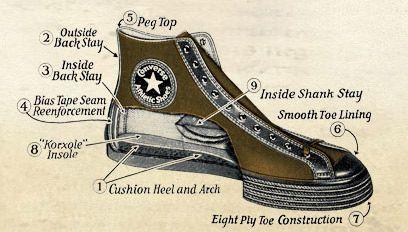 Converse 1908