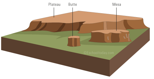 plateau mountains diagram plateau, mesa, butte | earth science