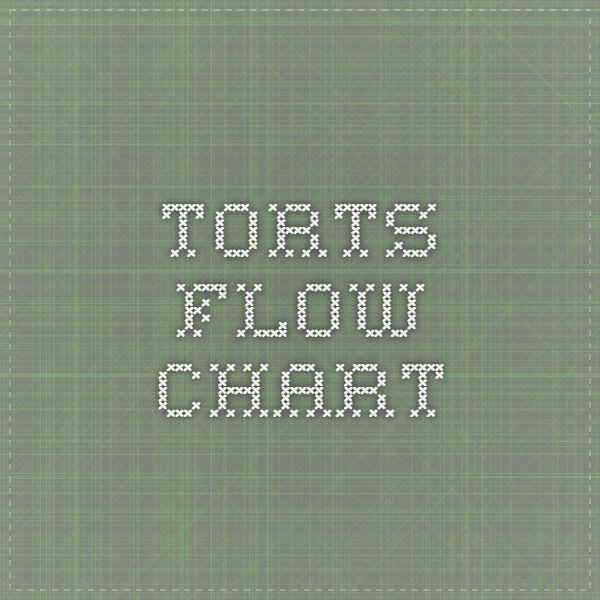 Torts Flow Chart Bar Studies Pinterest School and Students - civil summons form
