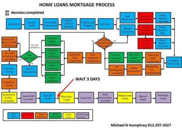 The Big Picture Home Loans Loan Mortgage Loan Originator