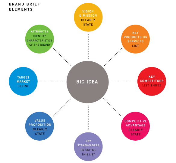 Designing Brand Identity Infographic Marketing Branding Process Brand Management